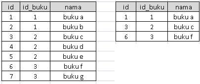 menampilkan-data-dengan-group-by-php-mysql