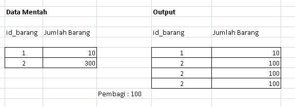 cara-split-atau-membagi-habis-bilangan-dengan-php