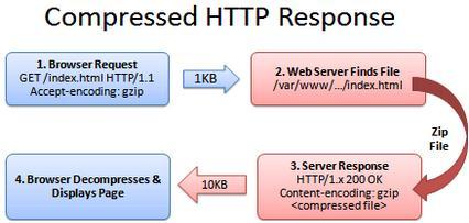 mempercepat-loading-website-dengan-htaccess