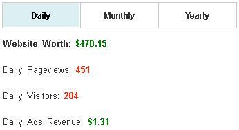 cara-melihat-statistik-pengunjung-website-orang